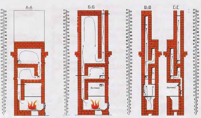 Печь кузнецова с водяным отоплением своими руками