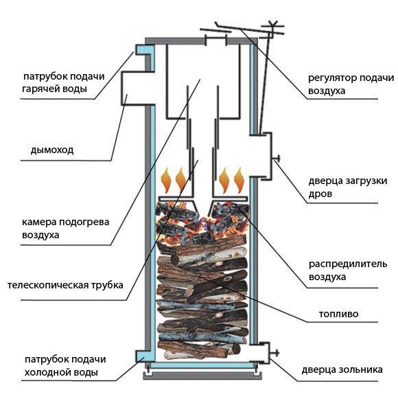 Печь на твердом топливе с водяным контуром своими руками