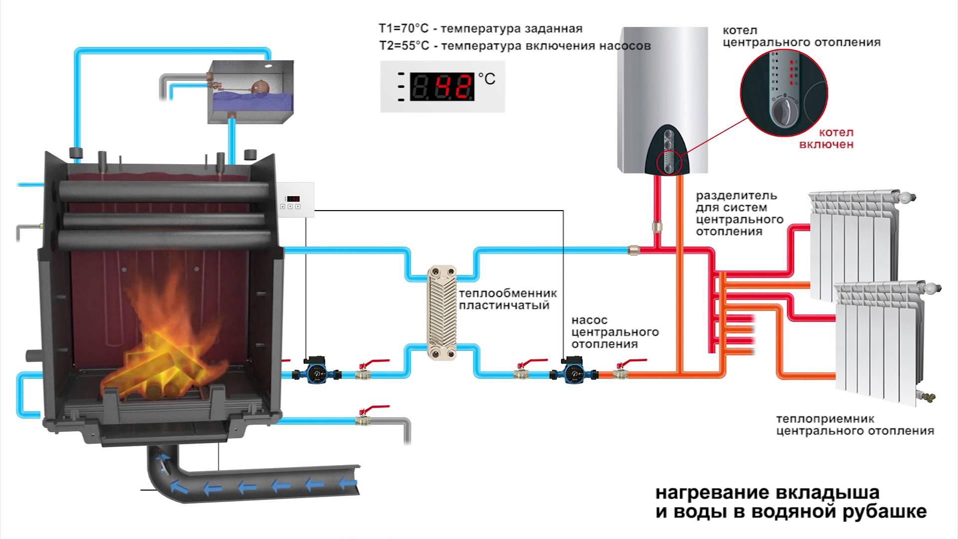 Системы отопления теплообменник теплообменник для каменки своими руками