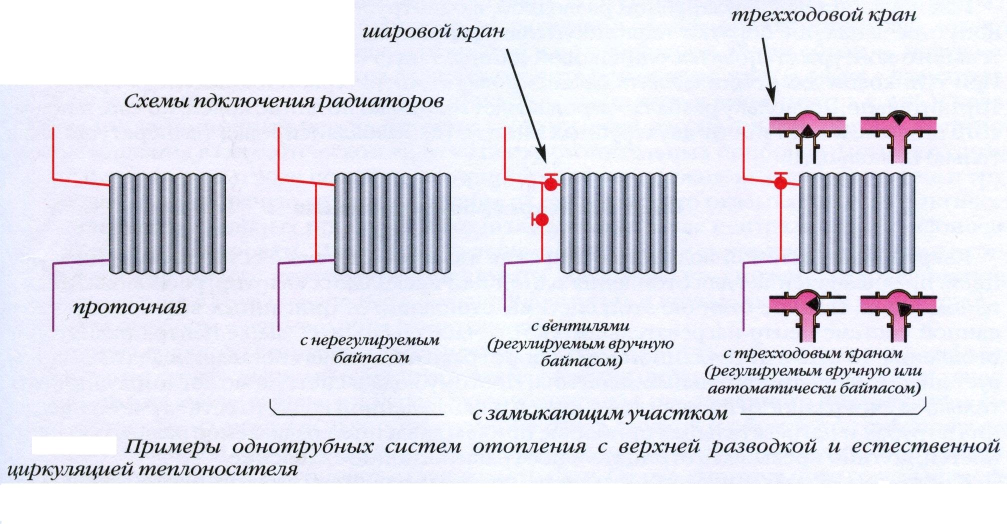 Схемы подключение радиаторов однотрубная