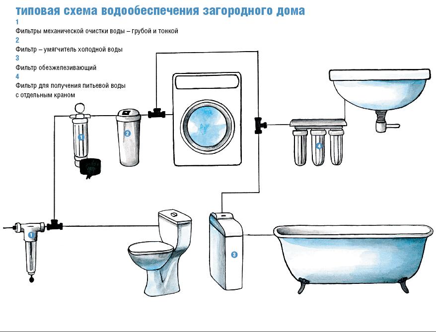 Установка фильтры для очистки воды своими руками
