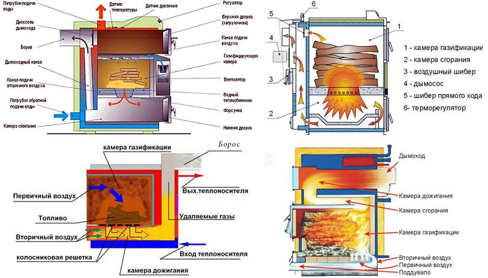 Пиролизная печь для бани