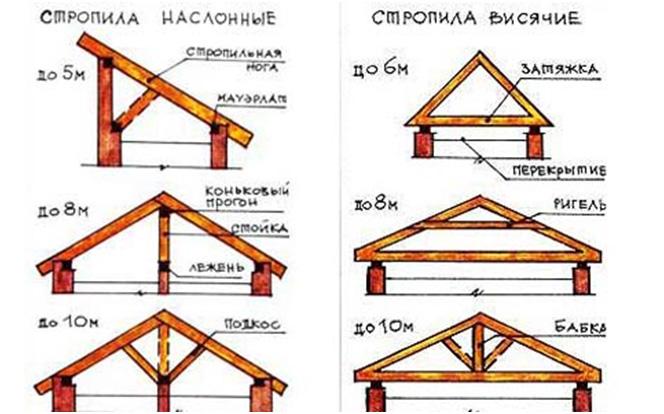 Streha lesene hiše z lastnimi rokami
