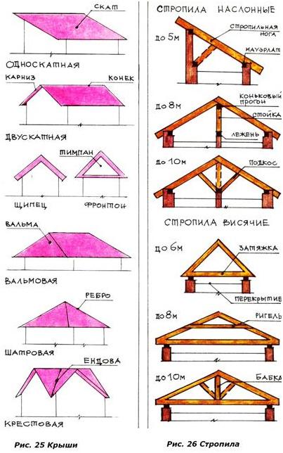 Как сделать крышу четырехскатную из бумаги