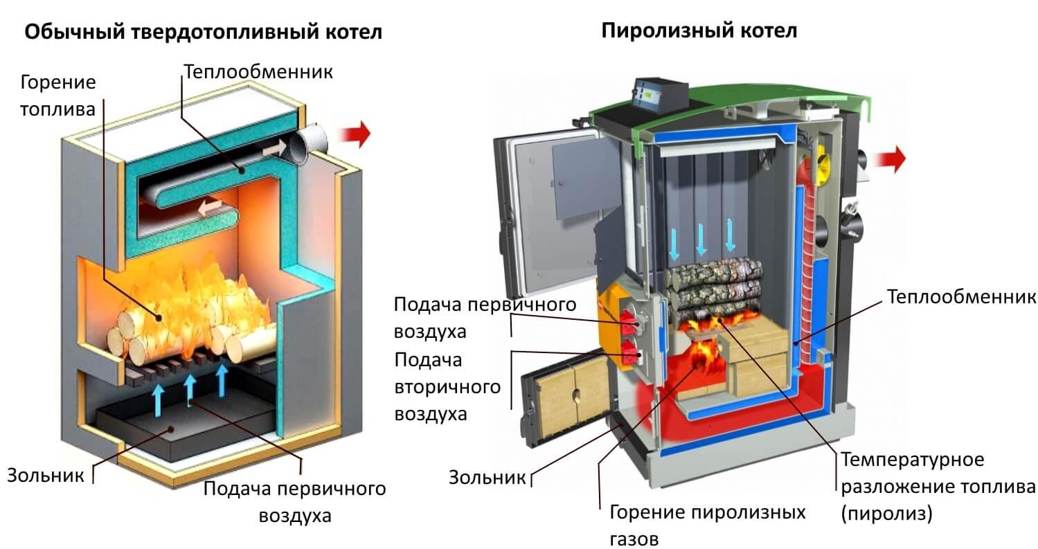 Купить газогенераторный пиролизный котел